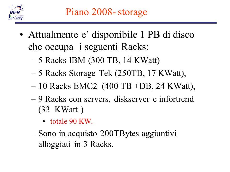 Piano 2008- storage Attualmente e disponibile 1 PB di disco che occupa i seguenti Racks: –5 Racks IBM (300 TB, 14 KWatt) –5 Racks Storage Tek (250TB, 17 KWatt), –10 Racks EMC2 (400 TB +DB, 24 KWatt), –9 Racks con servers, diskserver e infortrend (33 KWatt ) totale 90 KW.
