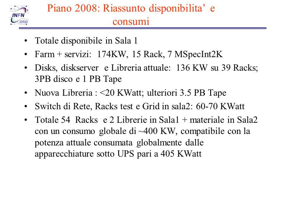 Piano 2008: Riassunto disponibilita e consumi Totale disponibile in Sala 1 Farm + servizi: 174KW, 15 Rack, 7 MSpecInt2K Disks, diskserver e Libreria attuale: 136 KW su 39 Racks; 3PB disco e 1 PB Tape Nuova Libreria : <20 KWatt; ulteriori 3.5 PB Tape Switch di Rete, Racks test e Grid in sala2: 60-70 KWatt Totale 54 Racks e 2 Librerie in Sala1 + materiale in Sala2 con un consumo globale di ~400 KW, compatibile con la potenza attuale consumata globalmente dalle apparecchiature sotto UPS pari a 405 KWatt