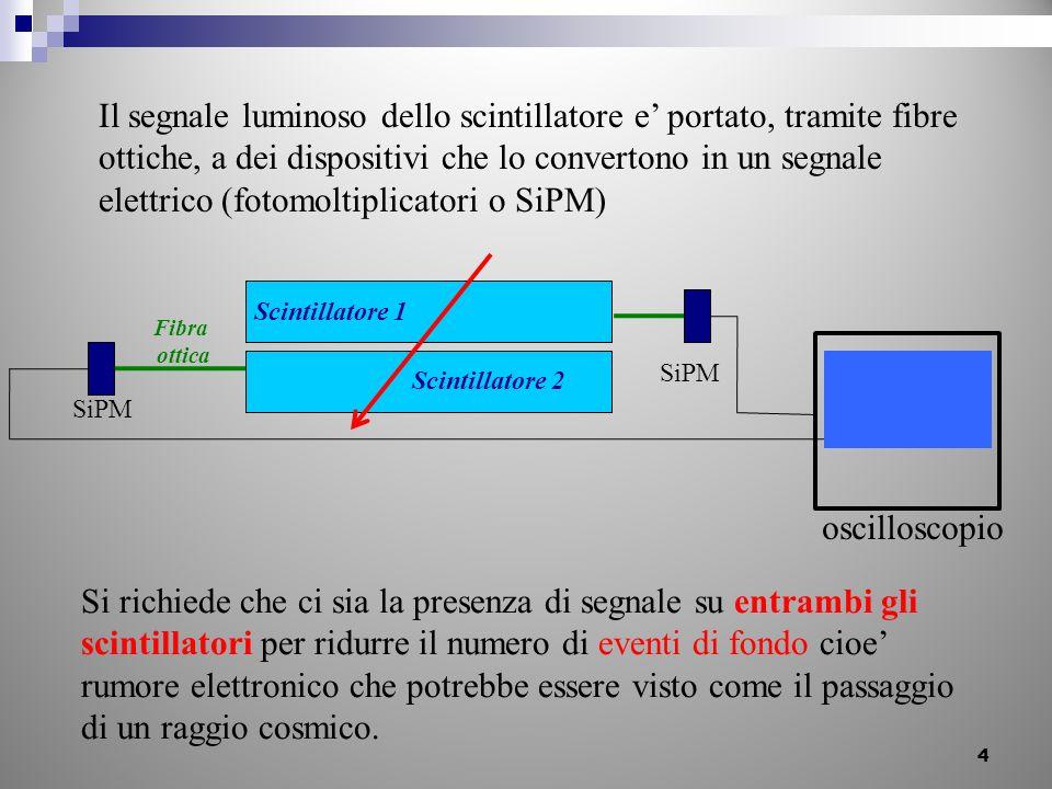 4 Il segnale luminoso dello scintillatore e portato, tramite fibre ottiche, a dei dispositivi che lo convertono in un segnale elettrico (fotomoltiplic