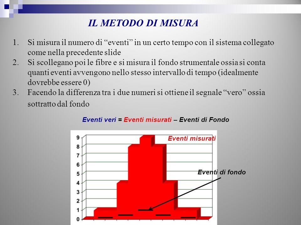 1.Si misura il numero di eventi in un certo tempo con il sistema collegato come nella precedente slide 2.Si scollegano poi le fibre e si misura il fon