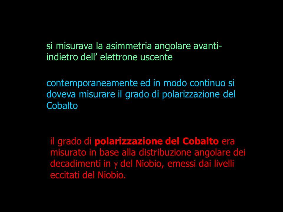 il grado di polarizzazione del Cobalto era misurato in base alla distribuzione angolare dei decadimenti in del Niobio, emessi dai livelli eccitati del