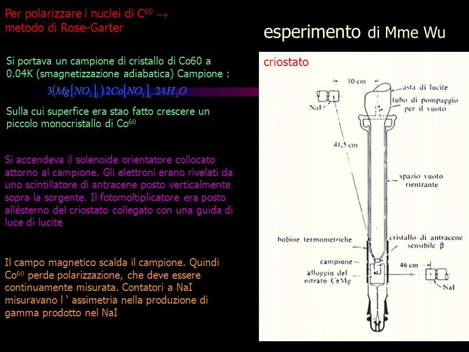esperimento di Mme Wu criostato Per polarizzare i nuclei di C 60 metodo di Rose-Garter Si portava un campione di cristallo di Co60 a 0.04K (smagnetizz