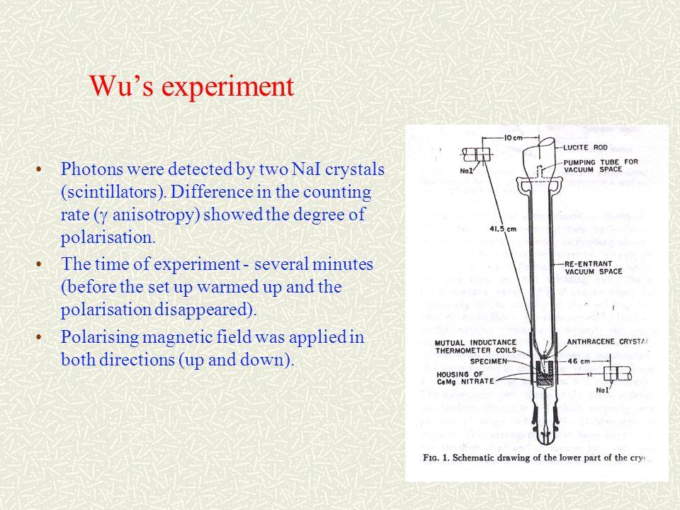 evidenza sperimentale di Mme Wu Conteggi dei contatori NaI in funzione del tempo.