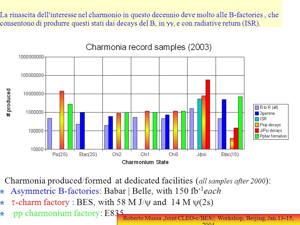Charmonia produced/formed at dedicated facilities ( all samples after 2000 ): Asymmetric B-factories: Babar | Belle, with 150 fb -1 each -charm factory : BES, with 58 M J/ and 14 M (2s),pp charmonium factory: E835 Roberto Mussa,Joint CLEO-c/BES||| Workshop, Beijing, Jan.13-15, 2004 La rinascita dell interesse nel charmonio in questo decennio deve molto alle B-factories, che consentono di produrre questi stati dai decays del B, in, e con radiative return (ISR).