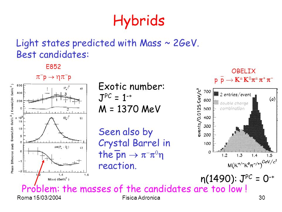 Roma 15/03/2004Fisica Adronica30 Hybrids Light states predicted with Mass ~ 2GeV.