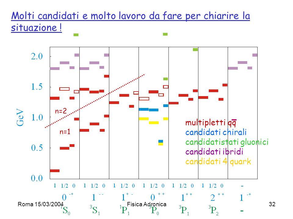 Roma 15/03/2004Fisica Adronica32 multipletti qq candidati chirali candidatistati gluonici candidati ibridi candidati 4 quark n=1 n=2 Molti candidati e molto lavoro da fare per chiarire la situazione !