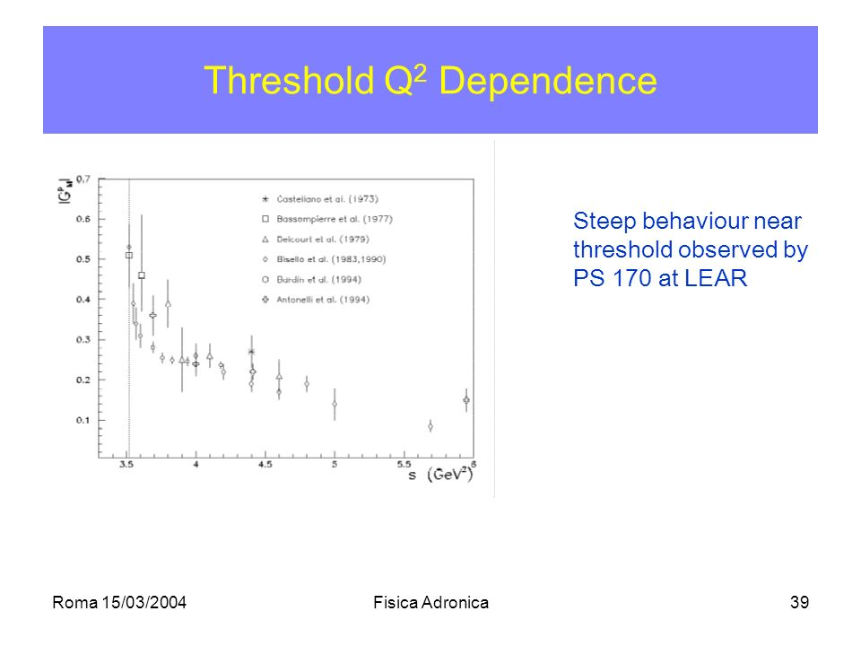 Roma 15/03/2004Fisica Adronica39 Threshold Q 2 Dependence Steep behaviour near threshold observed by PS 170 at LEAR