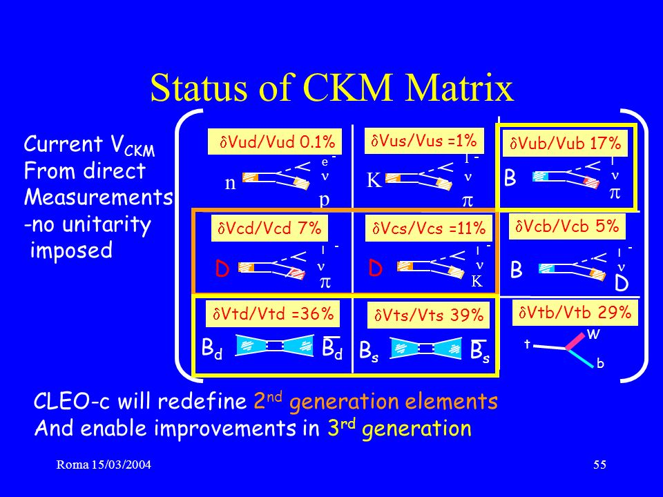 Roma 15/03/200455 Status of CKM Matrix Vub/Vub 17% l B l D Vcd/Vcd 7% l D Vcs/Vcs =11% l B D Vcb/Vcb 5% BdBd BdBd Vtd/Vtd =36% BsBs BsBs Vts/Vts 39% Vus/Vus =1% l Vud/Vud 0.1% e p n Vtb/Vtb 29% t b W Current V CKM From direct Measurements -no unitarity imposed CLEO-c will redefine 2 nd generation elements And enable improvements in 3 rd generation