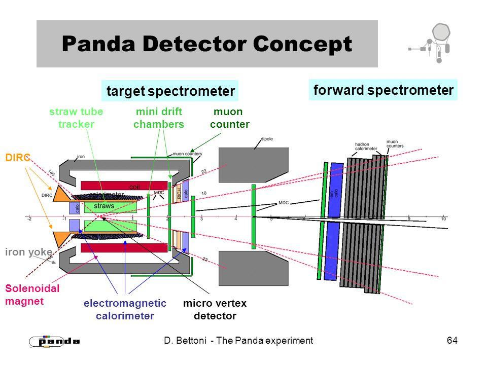 D. Bettoni - The Panda experiment 64 Panda Detector Concept target spectrometer forward spectrometer micro vertex detector electromagnetic calorimeter