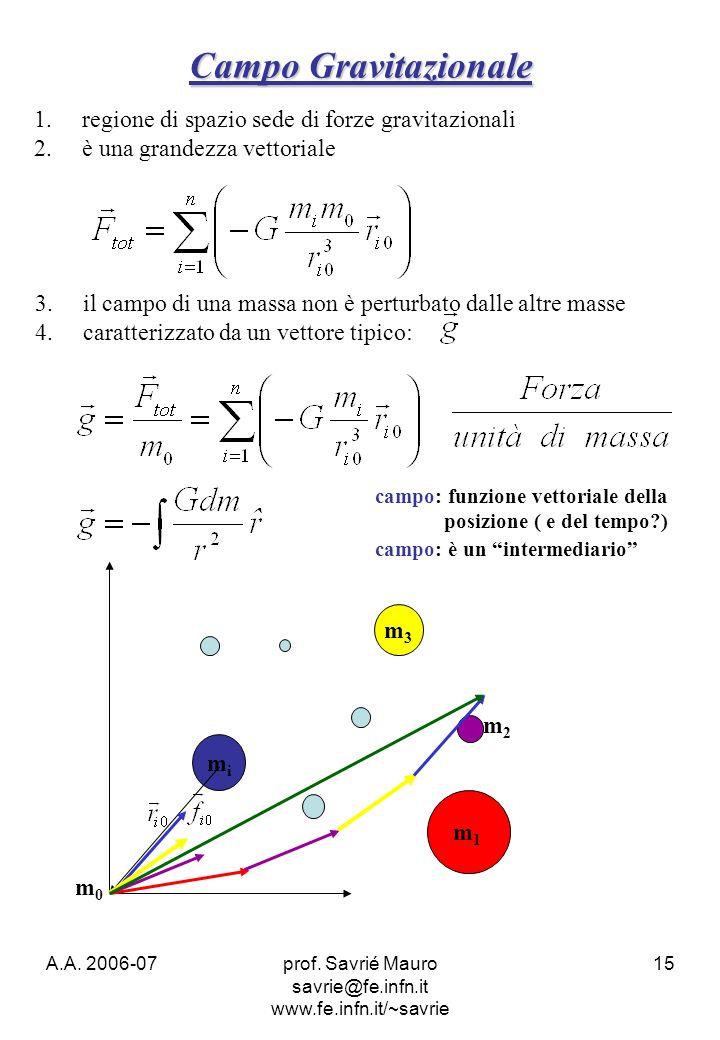 A.A. 2006-07prof. Savrié Mauro savrie@fe.infn.it www.fe.infn.it/~savrie 15 Campo Gravitazionale m3m3 mimi m1m1 m2m2 m0m0 campo: funzione vettoriale de