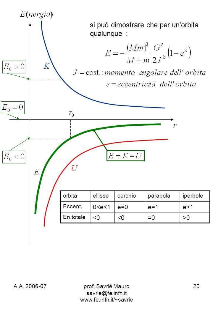 A.A. 2006-07prof. Savrié Mauro savrie@fe.infn.it www.fe.infn.it/~savrie 20 si può dimostrare che per unorbita qualunque : orbitaellissecerchioparabola