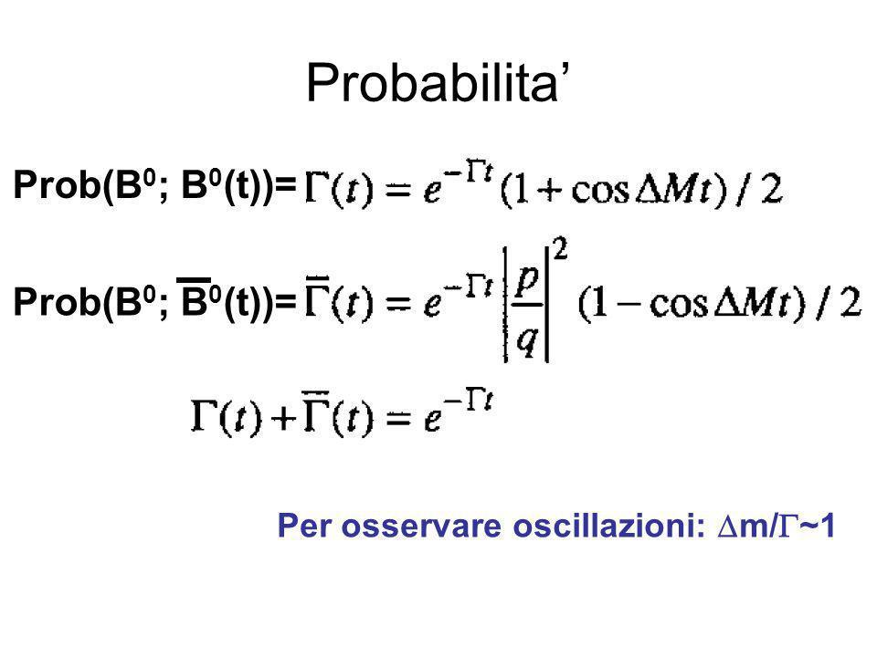 Probabilita Prob(B 0 ; B 0 (t))= Per osservare oscillazioni: m/ ~1