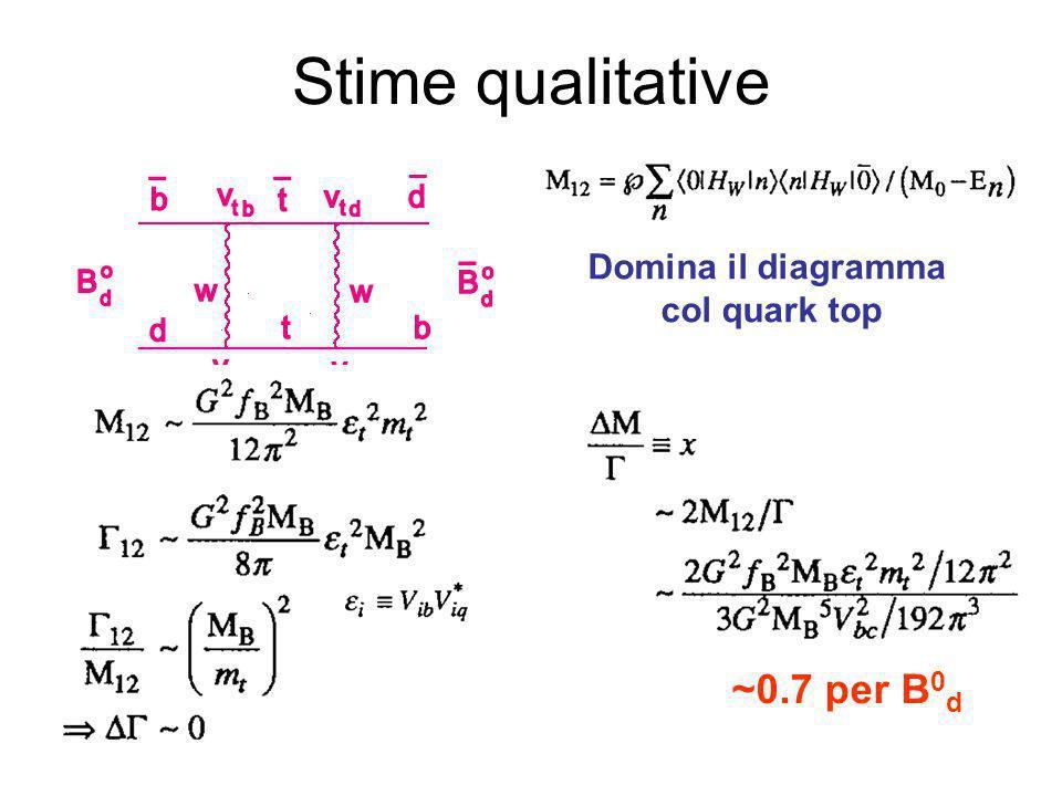 Stime qualitative Domina il diagramma col quark top ~0.7 per B 0 d