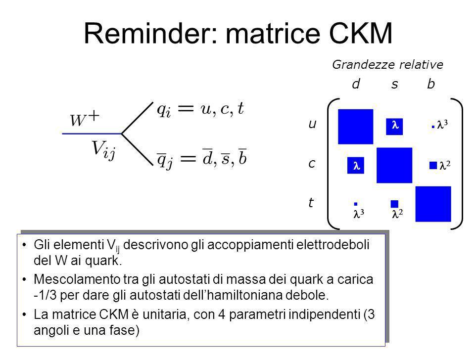 Reminder: matrice CKM Gli elementi V ij descrivono gli accoppiamenti elettrodeboli del W ai quark. Mescolamento tra gli autostati di massa dei quark a