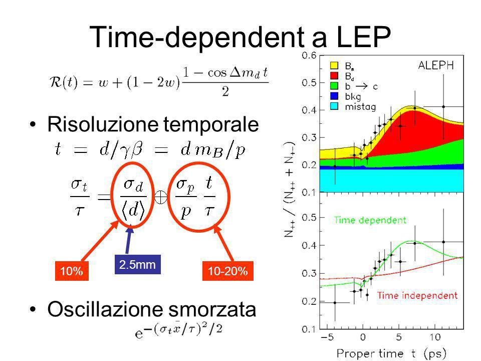 Time-dependent a LEP Risoluzione temporale Oscillazione smorzata 2.5mm 10%10-20%