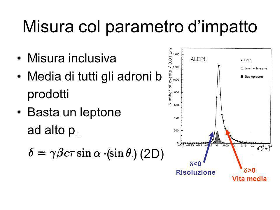 Misura col parametro dimpatto Misura inclusiva Media di tutti gli adroni b prodotti Basta un leptone ad alto p (2D) () >0 Vita media <0 Risoluzione