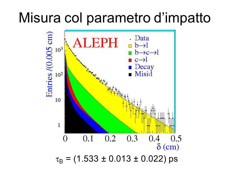 Evoluzione temporale Sistema a 2 stati CPT conservata