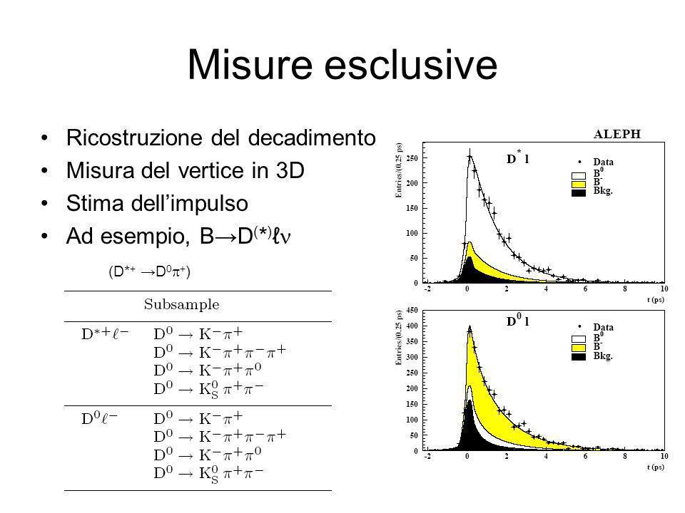 Misure esclusive Ricostruzione del decadimento Misura del vertice in 3D Stima dellimpulso Ad esempio, BD ( * ) (D* + D 0 + )