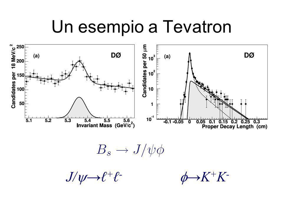 Un esempio a Tevatron J/ + - K + K -