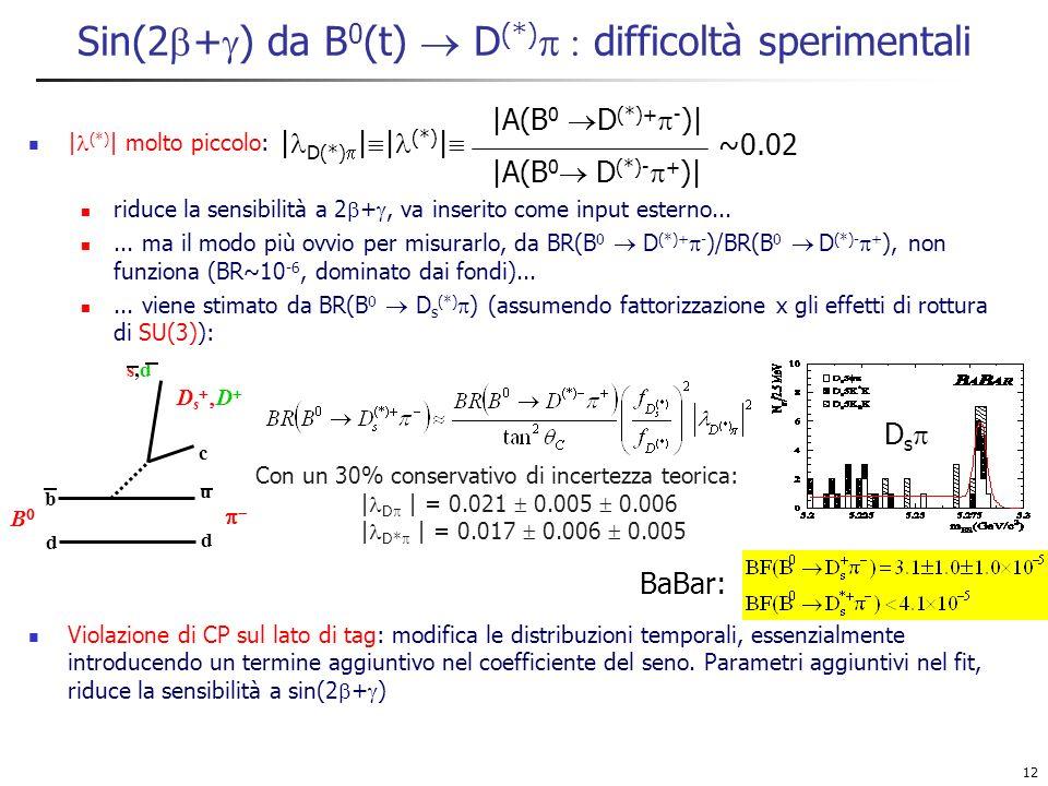 12 Sin(2 + ) da B 0 (t) D (*) difficoltà sperimentali | (*) | molto piccolo: riduce la sensibilità a 2 +, va inserito come input esterno......