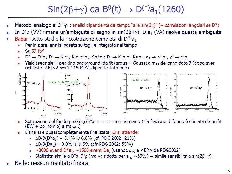 15 Sin(2 + ) da B 0 (t) D (*) a 1 (1260) Metodo analogo a D (*) : analisi dipendente dal tempo alla sin(2 ) (+ correlazioni angolari se D*) In D * (VV) rimane unambiguità di segno in sin(2 + ); D * a 1 (VA) risolve questa ambiguità BaBar: sotto studio la ricostruzione completa di D (*) a 1 Per iniziare, analisi basata su tagli e integrata nel tempo Su 57 fb -1 D *- D 0 -, D 0 K - +, K - + + -, K - + 0 ; D - K + - -, Ks -; a 1 0 -, 0 + - Yield (segnale + peaking background) da fit (argus + Gauss) a m ES del candidato B (dopo aver richiesto | E|<2.5 (12-15 MeV, dipende dal modo) Sottrazione del fondo peaking ( 0 - e + - - non risonante): la frazione di fondo è stimata da un fit (BW + polinomio) a m( ) Lanalisi è quasi completamente finalizzata.