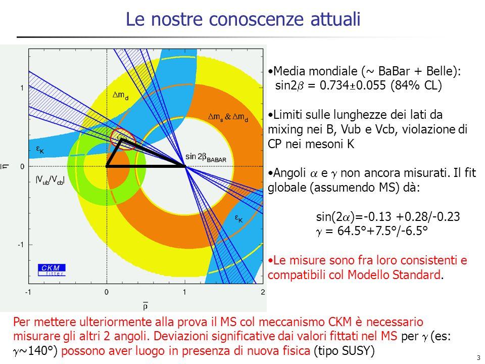 14 Sin(2 + ) da B 0 (t) D (*) (London, Sinha, Sinha) Stesso principio di B 0 (t) D (*) : analisi dipendente dal tempo alla sin(2 ) In più, nel caso di D * : diversi possibili stati di elicità, correlazioni angolari (VV) maggior numero di osservabili consente di estrarre sin(2 + ) senza dover conoscere     (che può anzi essere fittato) In questo modo lincertezza sistematica è decisamente inferiore rispetto a D * (SU(3) + fattorizzazione) Inoltre se   (D * )  fosse misurato, potrebbe essere usato per stimare   (D * )  senza dover ricorrere a SU(3) migliore sensibilità a sin(2 + ) in D * Nessun risultato attualmente per BaBar/Belle Stima preliminare: ~5000 D * completamente ricostruiti nel data sample 1999-2002 di BaBar (82 fb -1 ), (sin(2 + ))~0.35 su 100fb -1