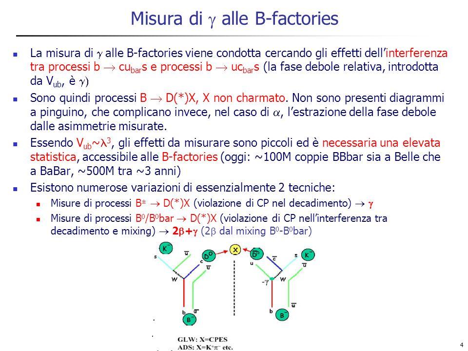 15 Sin(2 + ) da B 0 (t) D (*) a 1 (1260) Metodo analogo a D (*) : analisi dipendente dal tempo alla sin(2 ) (+ correlazioni angolari se D*) In D * (VV) rimane unambiguità di segno in sin(2 + ); D * a 1 (VA) risolve questa ambiguità BaBar: sotto studio la ricostruzione completa di D (*) a 1 Per iniziare, analisi basata su tagli e integrata nel tempo Su 57 fb -1 D *- D 0 -, D 0 K - +, K - + + -, K - + 0 ; D - K + - -, Ks -; a 1 0 -, 0 + - Yield (segnale + peaking background) da fit (argus + Gauss) a m ES del candidato B (dopo aver richiesto   E <2.5 (12-15 MeV, dipende dal modo) Sottrazione del fondo peaking ( 0 - e + - - non risonante): la frazione di fondo è stimata da un fit (BW + polinomio) a m( ) Lanalisi è quasi completamente finalizzata.