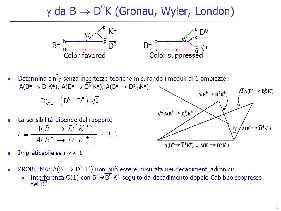 5 da B D 0 K (Gronau, Wyler, London) Determina sin 2 senza incertezze teoriche misurando i moduli di 6 ampiezze: A(B ± D 0 K ± ), A(B ± D 0 K ± ), A(B ± D 0 CP K ± ) La sensibilità dipende dal rapporto Impraticabile se r << 1 PROBLEMA: A(B + D 0 K + ) non può essere misurata nei decadimenti adronici: Interferenza O(1) con B + D 0 K + seguito da decadimento doppio Cabibbo soppresso del D 0 b u u S W u c B+B+ D0D0 K+K+ Color suppressed b uu c W s u B+B+ D0D0 K+K+ Color favored