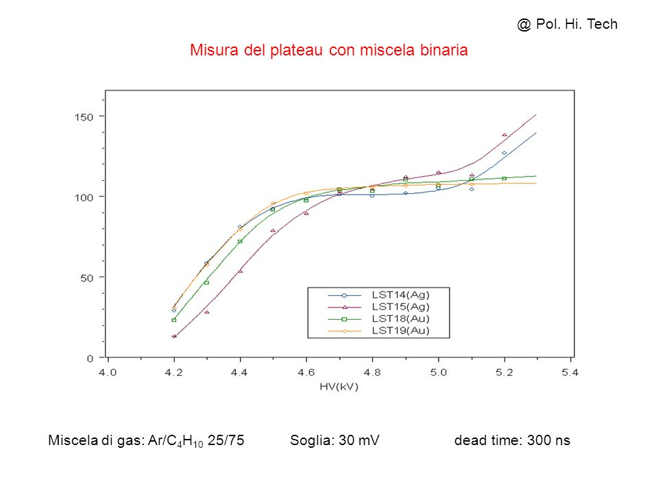 Misura del plateau con miscela binaria @ Pol. Hi. Tech Miscela di gas: Ar/C 4 H 10 25/75 Soglia: 30 mV dead time: 300 ns