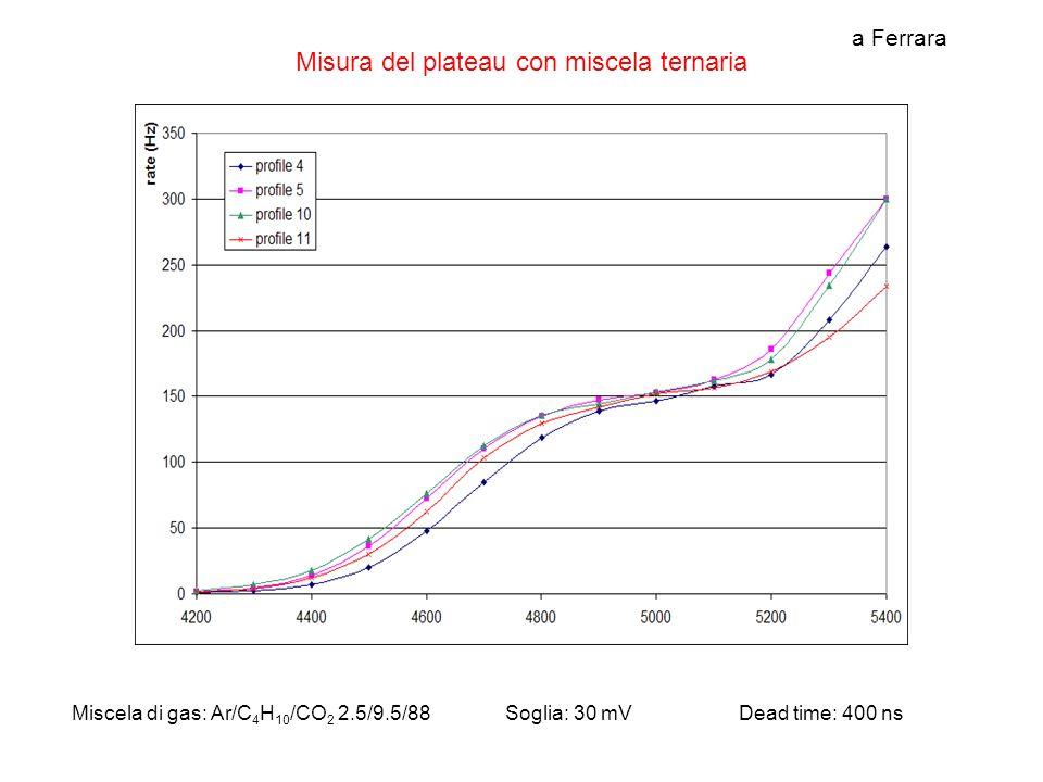 HV Gnd 1nF 9x9 mm Tube A Anode signal Cathode signal scope S1 S2 S1 S2 Plateau di efficienza Il plateau di efficienza inizia a 4700V.