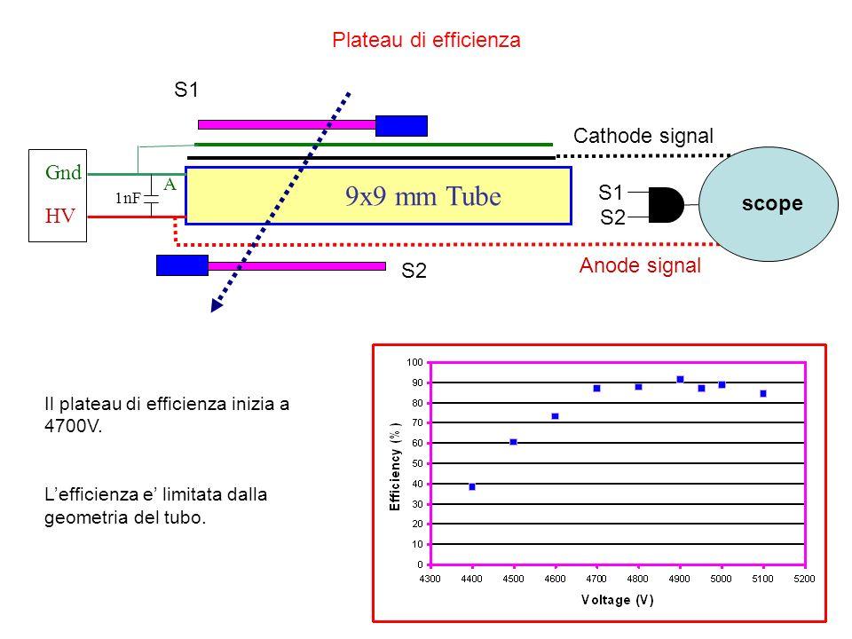 Test di FEE a Ferrara Test del prototipo di preampli-discri regolazione soglia di discriminazione amplificazione del segnale Test raccolta del segnale strips Misura del cross-talk per strips Strips z in arrivo.