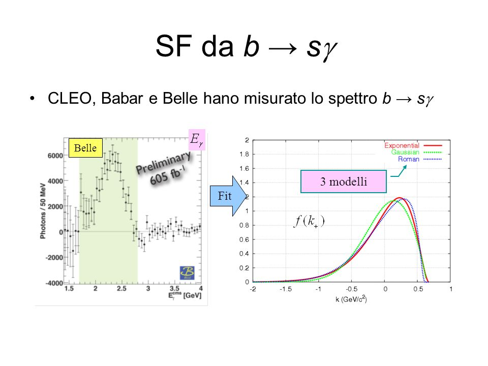 SF da b s CLEO, Babar e Belle hano misurato lo spettro b s Belle Fit 3 modelli