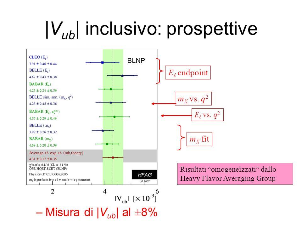 m X vs. q 2 |V ub | inclusivo: prospettive –Misura di |V ub | al ±8% E endpoint m X fit E vs.