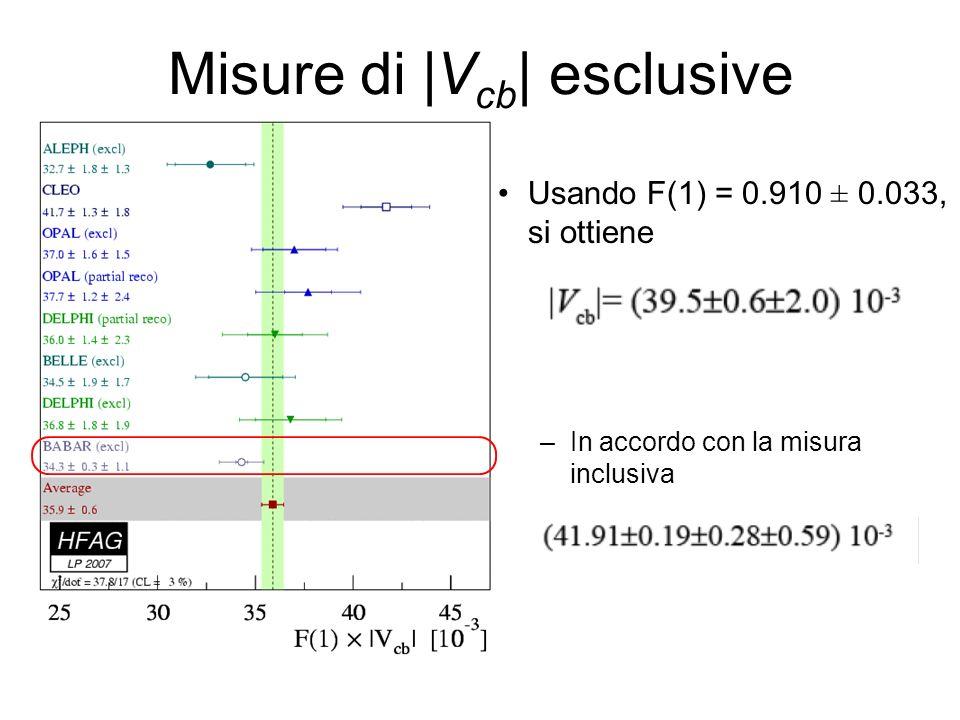Misure di |V cb | esclusive Usando F(1) = 0.910 ± 0.033, si ottiene –In accordo con la misura inclusiva