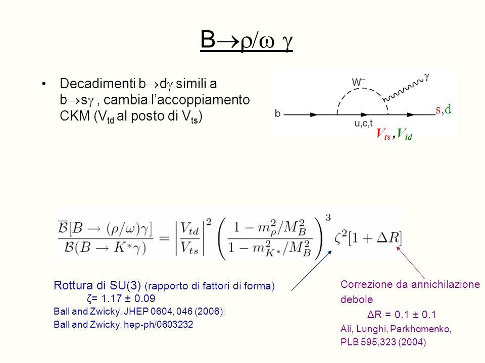 B Decadimenti b d simili a b s, cambia laccoppiamento CKM (V td al posto di V ts ) s,ds,d V ts,V td Rottura di SU(3) (rapporto di fattori di forma) ζ= 1.17 ± 0.09 Ball and Zwicky, JHEP 0604, 046 (2006); Ball and Zwicky, hep-ph/0603232 Correzione da annichilazione debole ΔR = 0.1 ± 0.1 Ali, Lunghi, Parkhomenko, PLB 595,323 (2004)