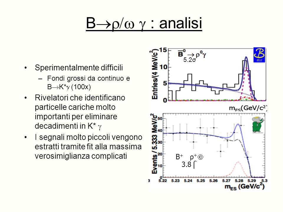 B : analisi Sperimentalmente difficili –Fondi grossi da continuo e B K* (100x) Rivelatori che identificano particelle cariche molto importanti per eliminare decadimenti in K* I segnali molto piccoli vengono estratti tramite fit alla massima verosimiglianza complicati 5.2σ B + ρ + 3.8