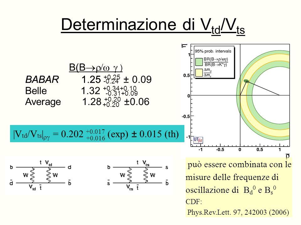 BABAR 1.25 -0.24 -0.31+0.09 +0.20 Determinazione di V td /V ts B(B ) BABAR 1.25 +0.25 ± 0.09 Belle 1.32 +0.34+0.10 Average 1.28 +0.20 ±0.06 può essere combinata con le misure delle frequenze di oscillazione di B d 0 e B s 0 CDF: Phys.Rev.Lett.