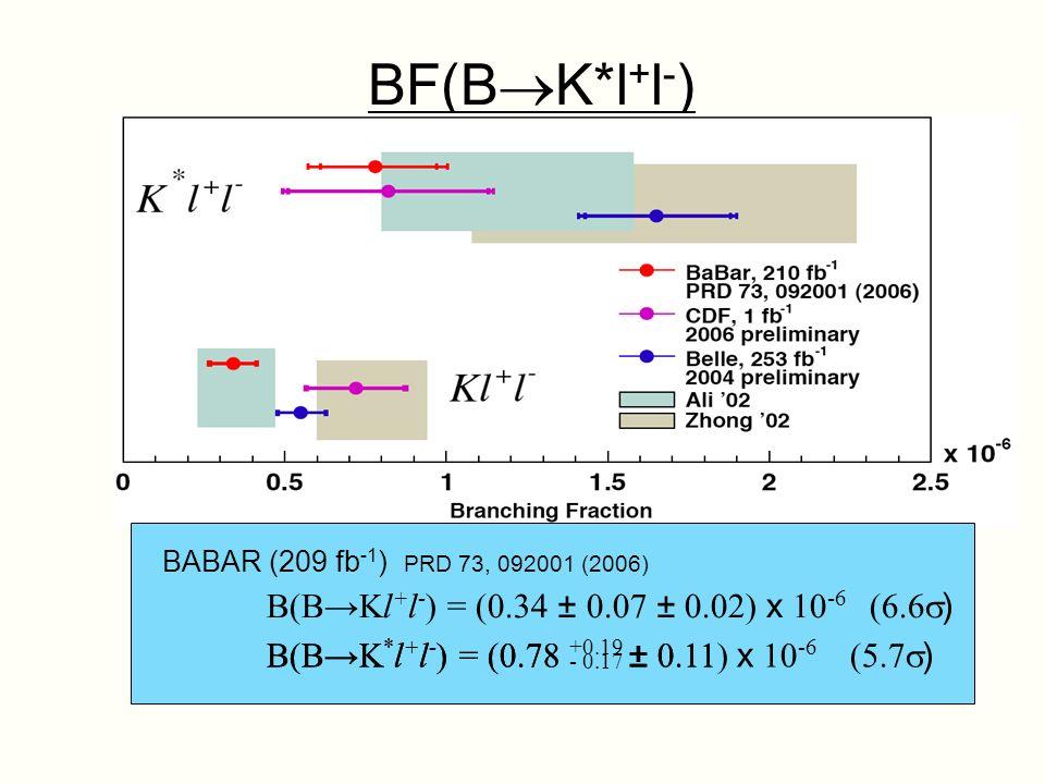 BF(B K*l + l - ) B(BK * l + l - ) = (0.78 +0.19 ± 0.11) x 10 -6 (5.7 ) B(BK * l + l - ) = (0.78 - 0.17 ± 0.11 B(BKl + l - ) = (0.34 ± 0.07 ± 0.02) x 10 -6 (6.6 ) BABAR (209 fb -1 ) PRD 73, 092001 (2006)