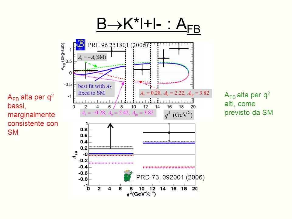 B K*l+l- : A FB PRL 96 251801 (2006) PRD 73, 092001 (2006) A FB alta per q 2 alti, come previsto da SM A FB alta per q 2 bassi, marginalmente consistente con SM
