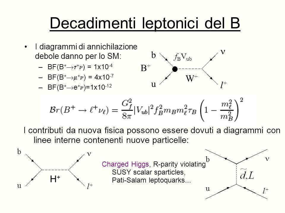 Decadimenti leptonici del B I diagrammi di annichilazione debole danno per lo SM: –BF(B + ) = 1x10 -4 –BF(B + ) = 4x10 -7 –BF(B + e )=1x10 -12 u l+l+ W+W+ b B+B+ f B V ub I contributi da nuova fisica possono essere dovuti a diagrammi con linee interne contenenti nuove particelle: b u l+l+ u l+l+ b Charged Higgs, R-parity violating SUSY scalar sparticles, Pati-Salam leptoquarks...