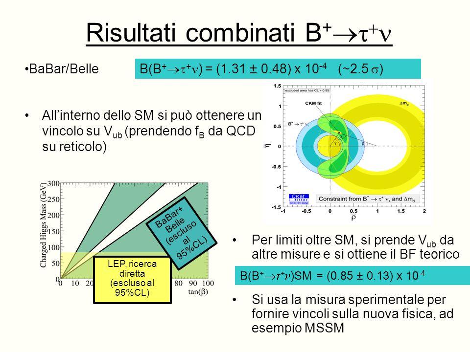 Risultati combinati B + Allinterno dello SM si può ottenere un vincolo su V ub (prendendo f B da QCD su reticolo) LEP, ricerca diretta (escluso al 95%CL) BaBar+ Belle (escluso al 95%CL) Per limiti oltre SM, si prende V ub da altre misure e si ottiene il BF teorico Si usa la misura sperimentale per fornire vincoli sulla nuova fisica, ad esempio MSSM BaBar/Belle B(B + + ) = (1.31 ± 0.48) x 10 -4 (~2.5 ) B(B + + )SM = (0.85 ± 0.13) x 10 -4