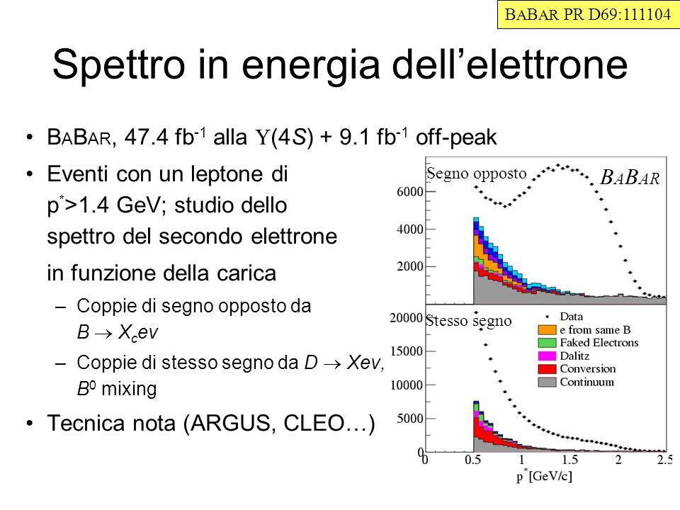 Spettro in energia dellelettrone B A B AR, 47.4 fb -1 alla (4S) + 9.1 fb -1 off-peak Eventi con un leptone di p * >1.4 GeV; studio dello spettro del secondo elettrone in funzione della carica –Coppie di segno opposto da B X c ev –Coppie di stesso segno da D Xev, B 0 mixing Tecnica nota (ARGUS, CLEO…) B A B AR PR D69:111104 Segno opposto Stesso segno B A B AR
