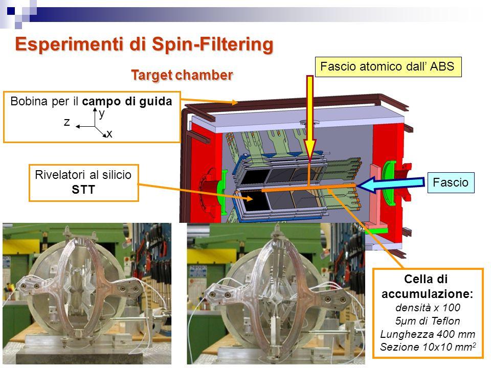 15 17 Luglio 2009 Rivelatori al silicio STT Esperimenti di Spin-Filtering Fascio Fascio atomico dall ABS Bobina per il campo di guida Cella di accumul