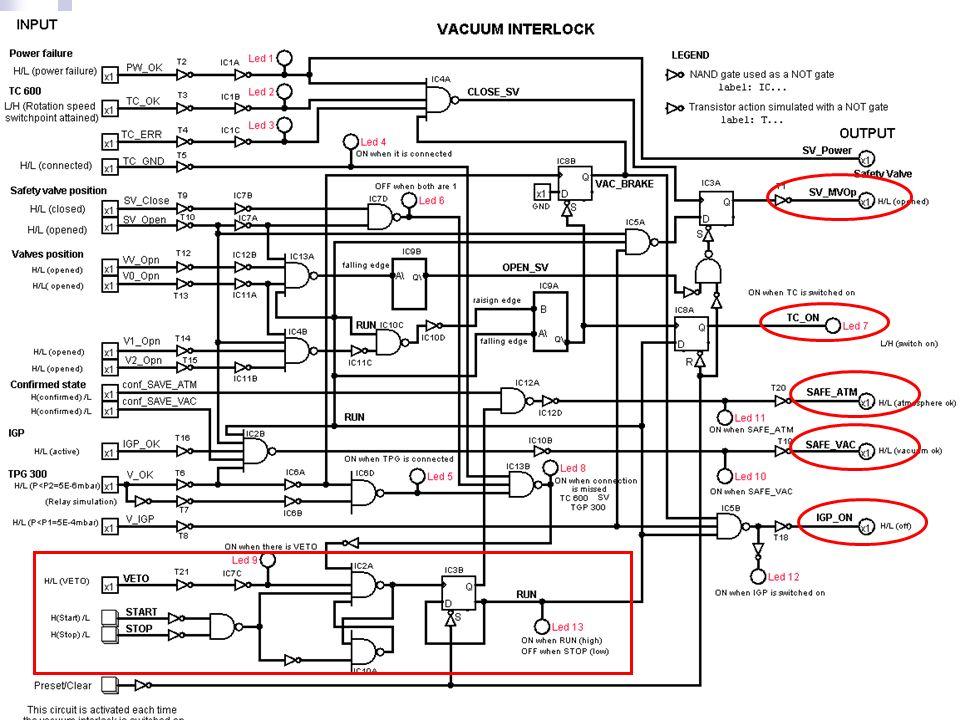 27 17 Luglio 2009 Logica VACUUM interlock