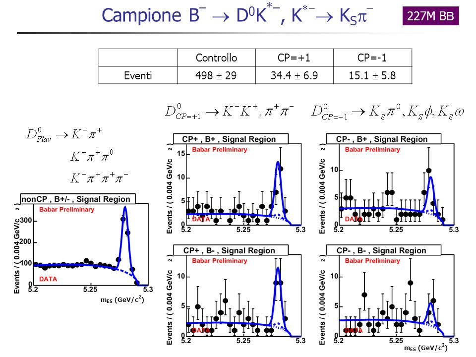 Applichiamo Identificazione del K Efficienza 86% 1.4% -misid Campione B – D *0 K –, D *0 D 0 0 Campione di controllo ~29 events ~360 events D * D *0 K