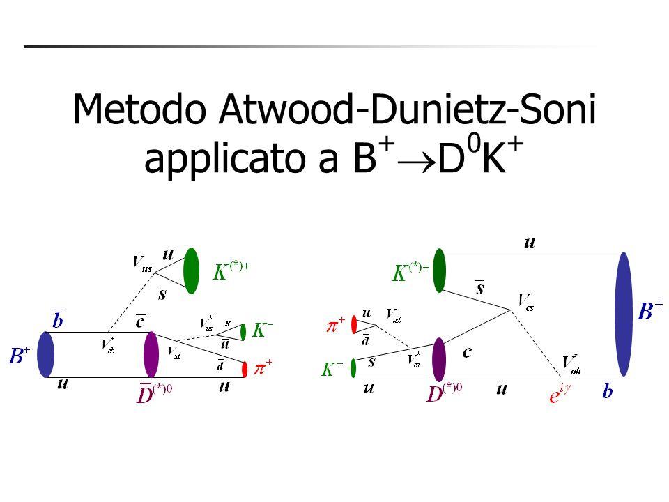 Metodo GWL: risultati Misure statisticamente limitate Aggiungere quanti più modi possibili e continuare con la presa dati Vincolo su r B molto blando.