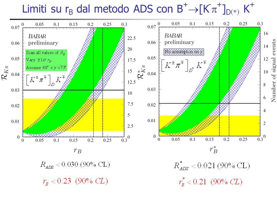Ricerca di decadimenti B + [K - + ] D K + Nessun segnale! r B più piccolo del valore atteso da elementi CKM e soppressione di colore Soppressione di c