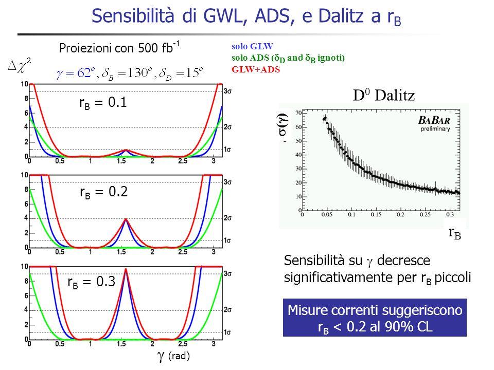 Vincoli su e r B da B – D [K s ] K – Combinando i 2 campioni: Modellizzazione della struttura Dalitz del segnale Struttura di Dalitz del fondo Paramet