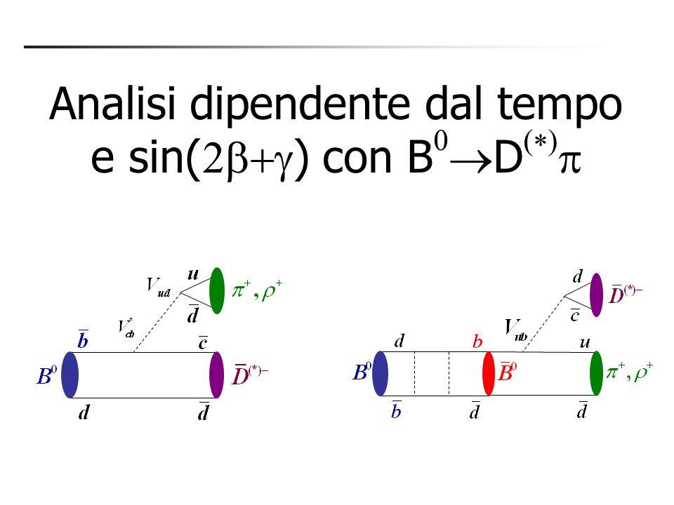 Sensibilità di GWL, ADS, e Dalitz a r B r B = 0.1 r B = 0.2 r B = 0.3 (rad) Proiezioni con 500 fb -1 rBrB D 0 Dalitz ( ) solo GLW solo ADS ( D and B ignoti) GLW+ADS Sensibilità su decresce significativamente per r B piccoli Misure correnti suggeriscono r B < 0.2 al 90% CL