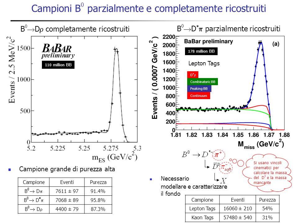 Distribuzioni dipendenti dal tempo (4s) Tag B Reco B K+K+ + z K+K+ t z/c z - s - Violazione di CP indiretta Sensibilità a sin( ) dipende dal valore di